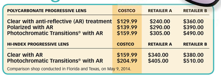Eye Exam Costs at Costco
